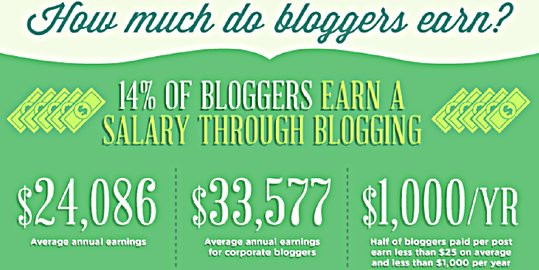 how-much-blogger-earns3