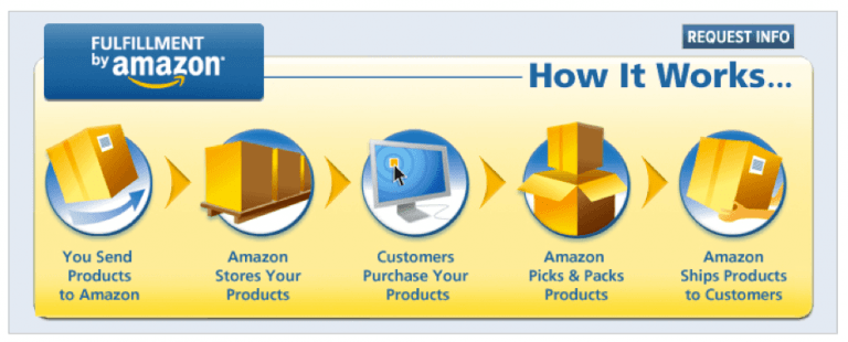 How Does Amazon FBA Work